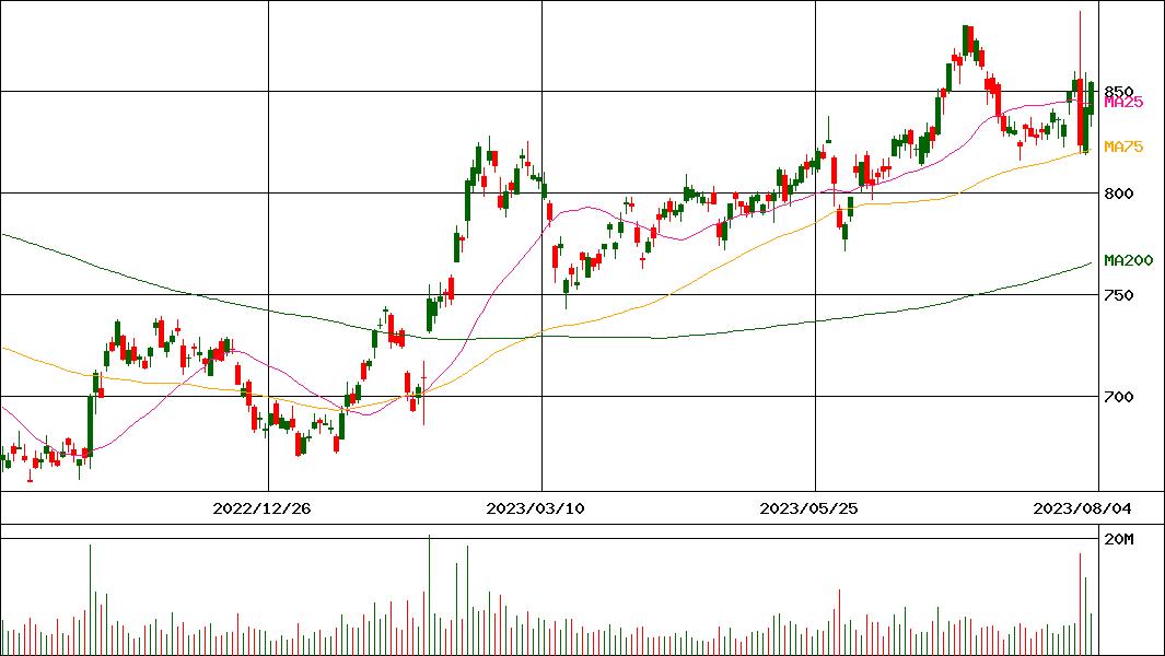 三菱 ケミカル ホールディングス 株価