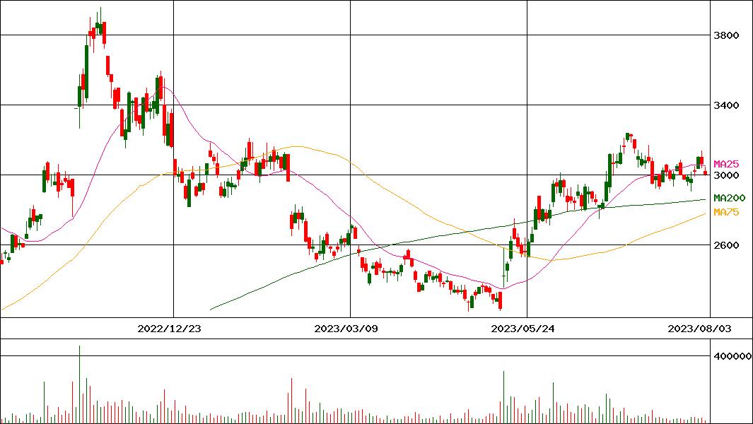 信号 株価 大同