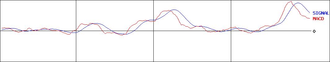 チャート-ユアサ・フナショク(証券コード:8006)
