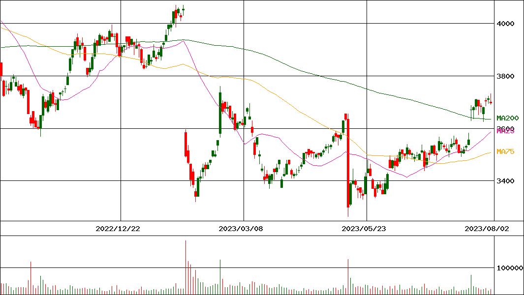 株価 西松 建設