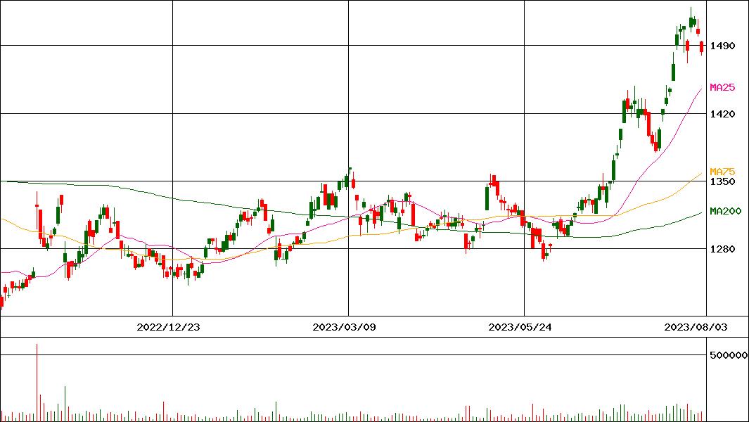 カーバイド 株価 日本
