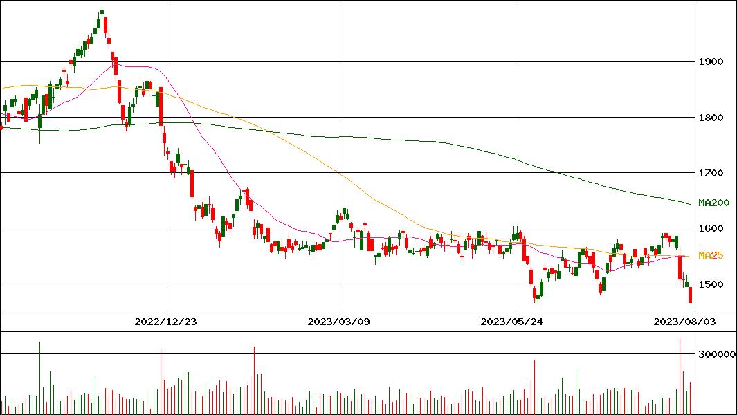 栄 研 化学 の 株価