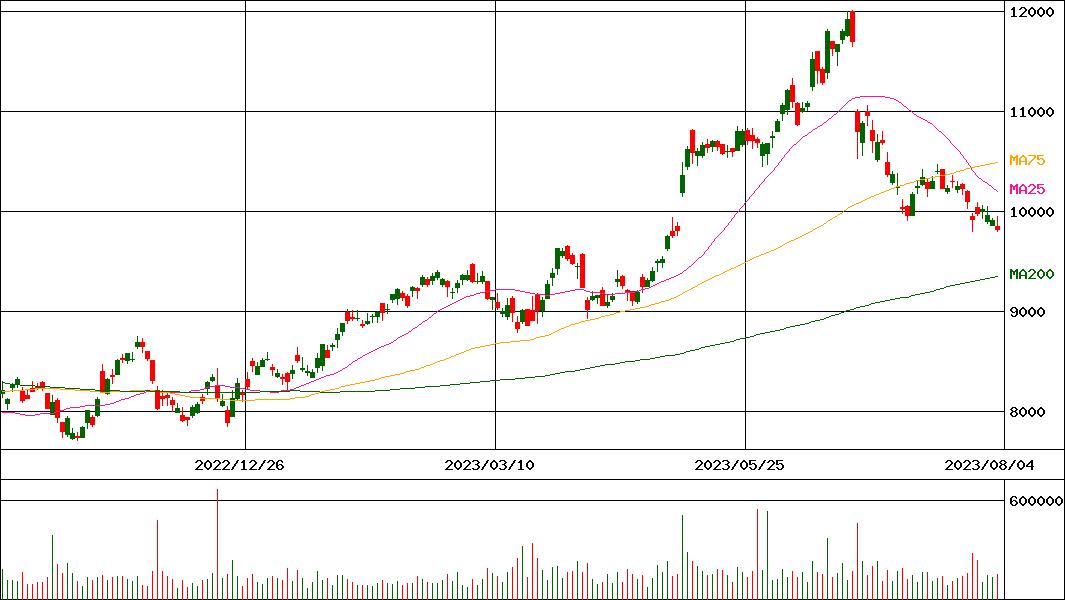 株価 日本 オラクル