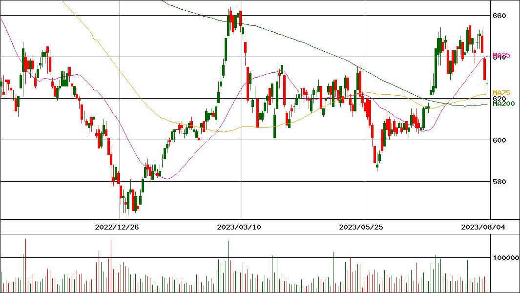 株価 蛇の目