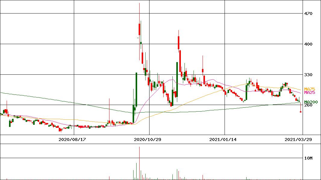株価 ジーンズ メイト ジーンズメイト (7448)