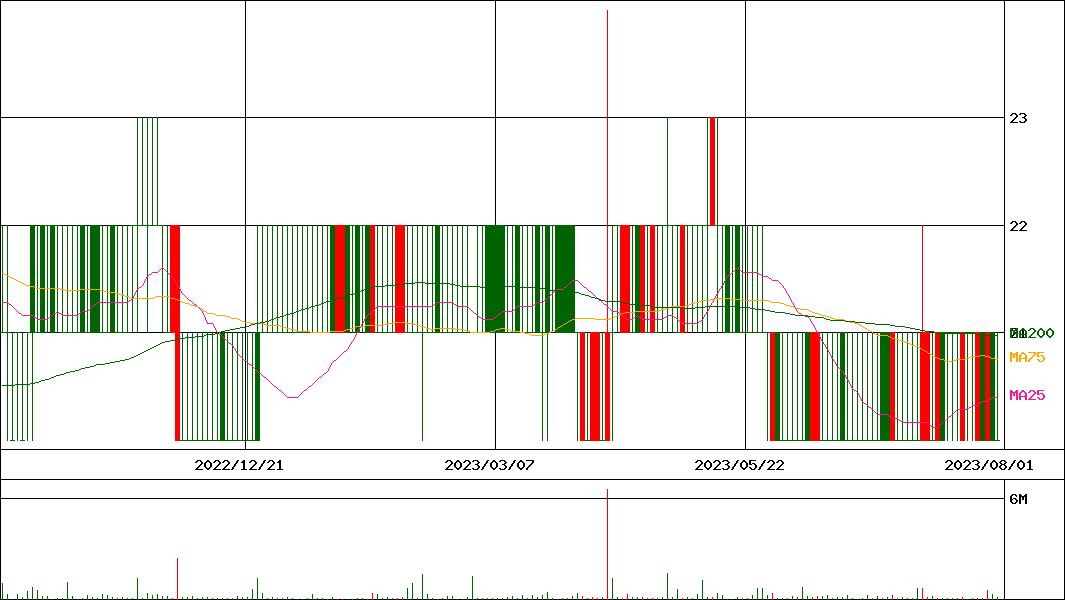 株価 キムラタン