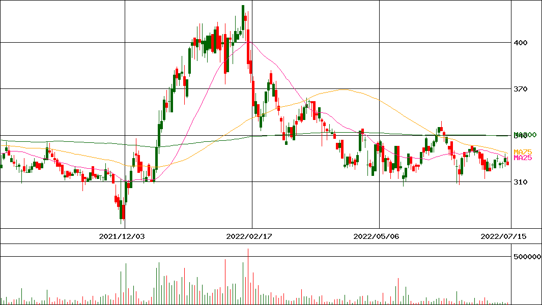 トレイダーズ 株価