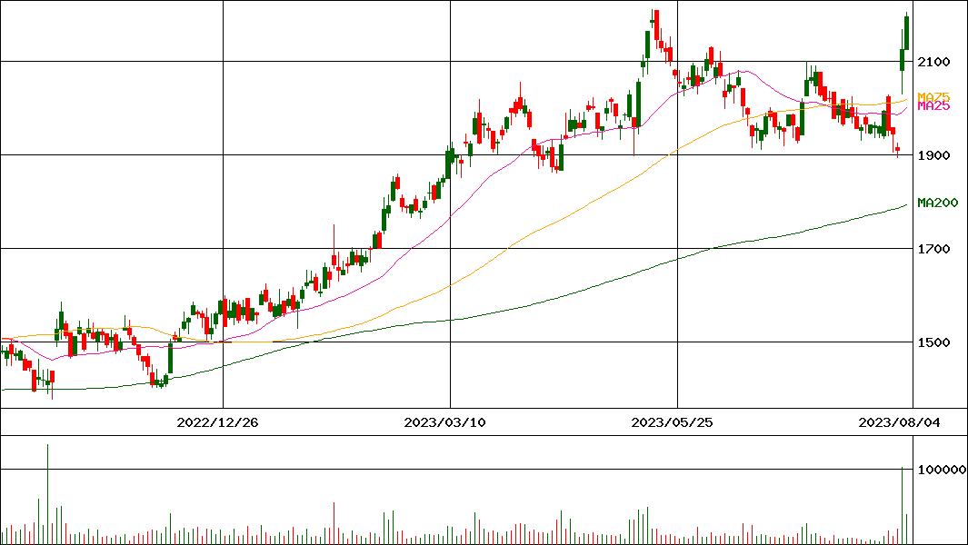 機関 株価 運輸 丸和