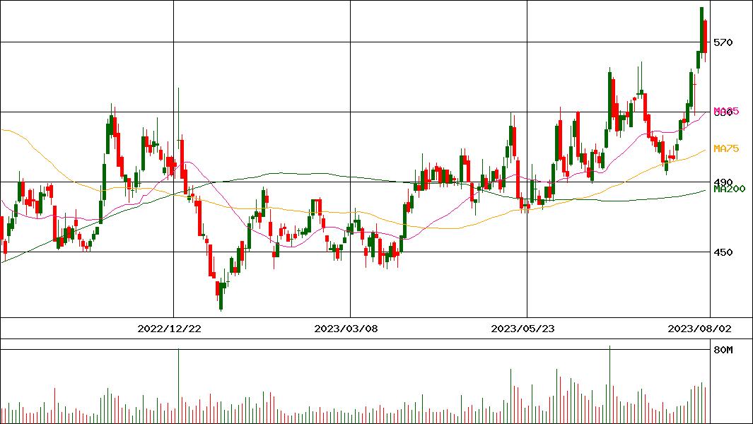 東京 電力 株価 チャート