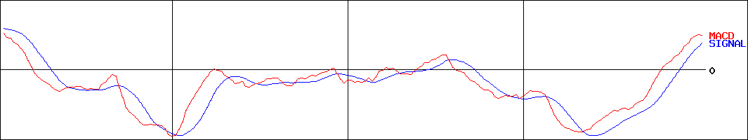 投資情報-雪印メグミルク(証券コード:2270)