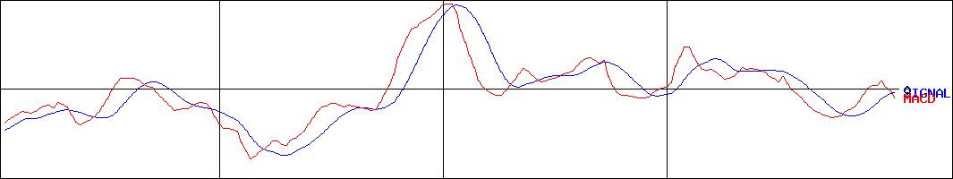 日本 電気 硝子 株価