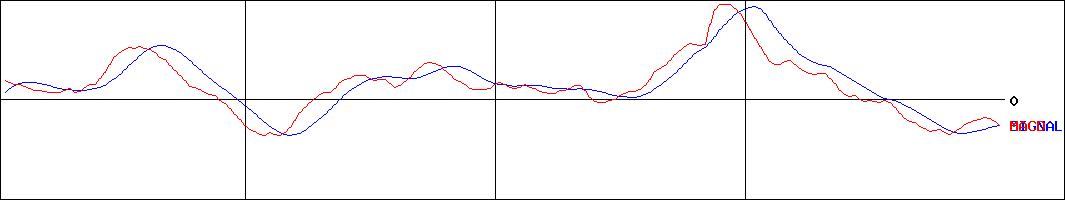 三浦 工業 株価