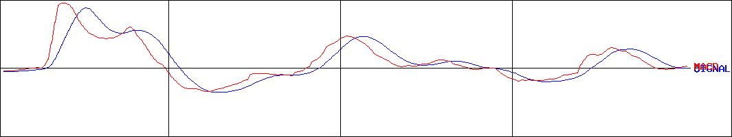 投資情報-ヤマト・インダストリー(証券コード:7886)