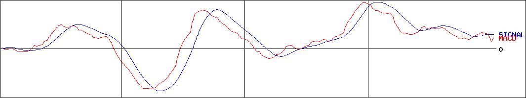 投資情報-ヤマトホールディングス(証券コード:9064)