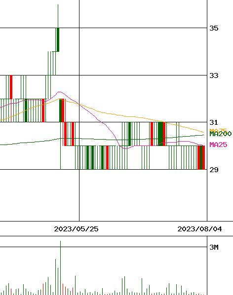 鉱業 株価 中外
