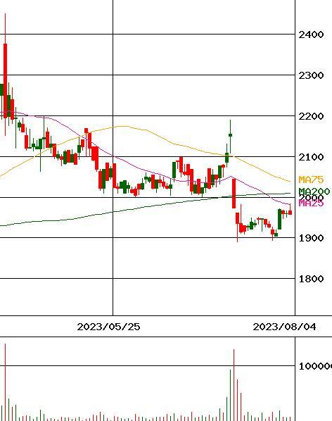 株価 ドーン