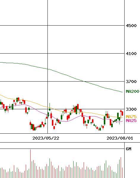 エムスリー 株価