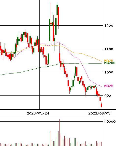 ブラス 株価