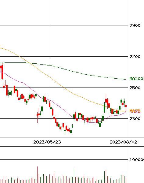 セリア 株価