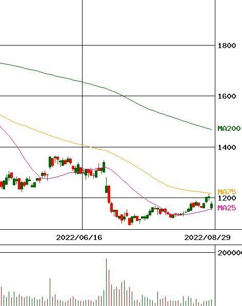 株価 ピックルス