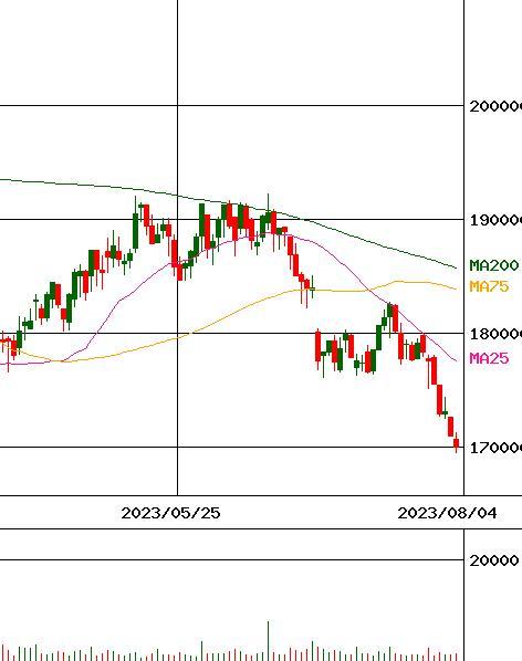 法人 ファンド 株価 ロジスティクス 投資 cre PO[公募増資]:CREロジスティクスファンド投資法人(3487)