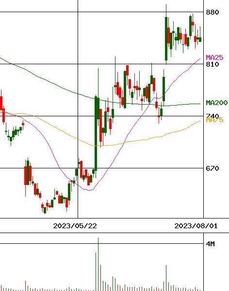 アステリア 株価