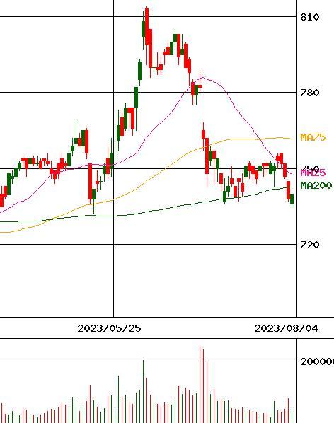 スカラ 株価
