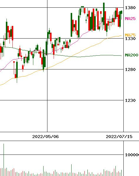 株価 アキレス