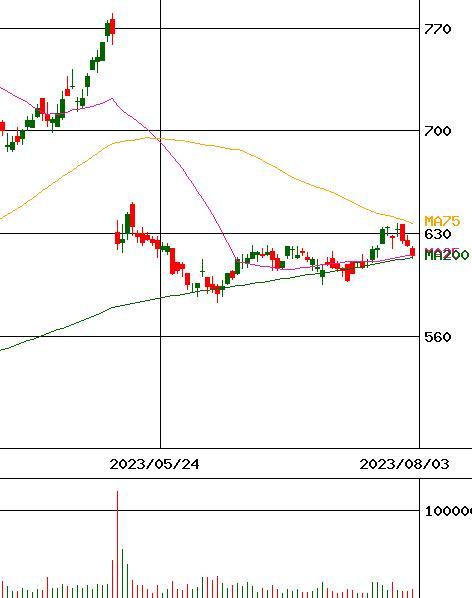 株価 アジア パイル