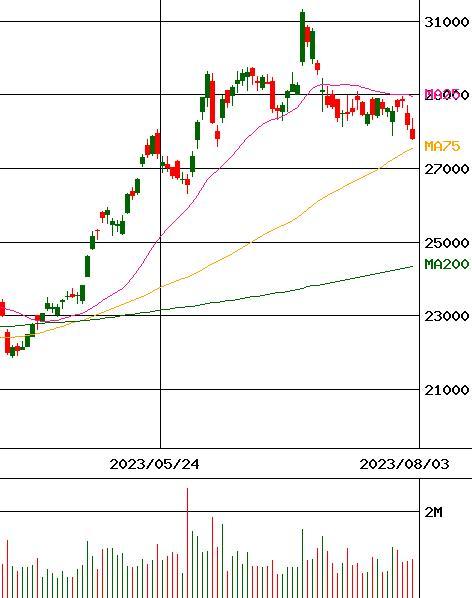 ダイキン 工業 の 株価