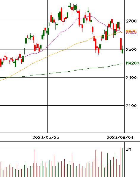 株価 ミネベア
