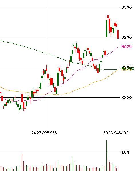 日本 電 産 株価 予想