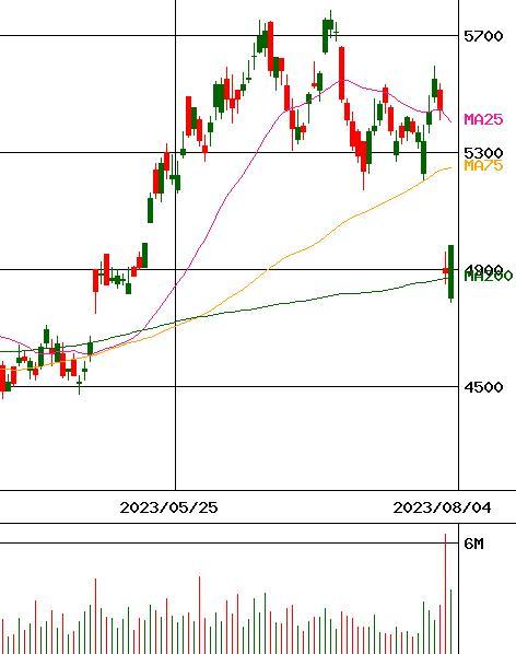 tdk 株価