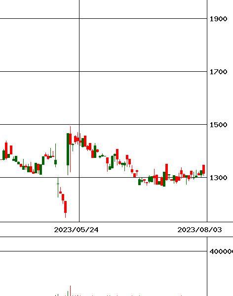 サイバー バズ 株価