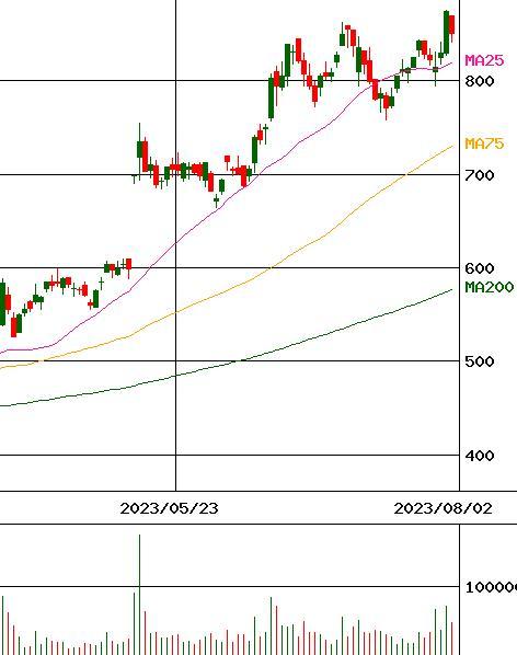 ミツバ 株価