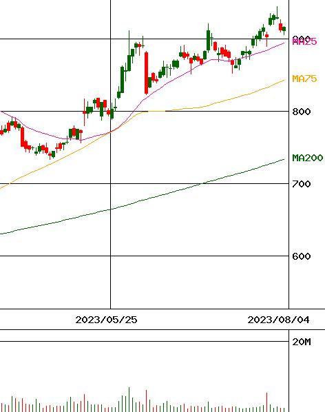 シチズン 株価